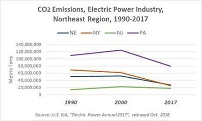 Northeast Gas Association: Gas & Power Generation