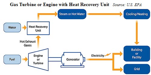 Northeast Gas Association: Combined Heat & Power (CHP)
